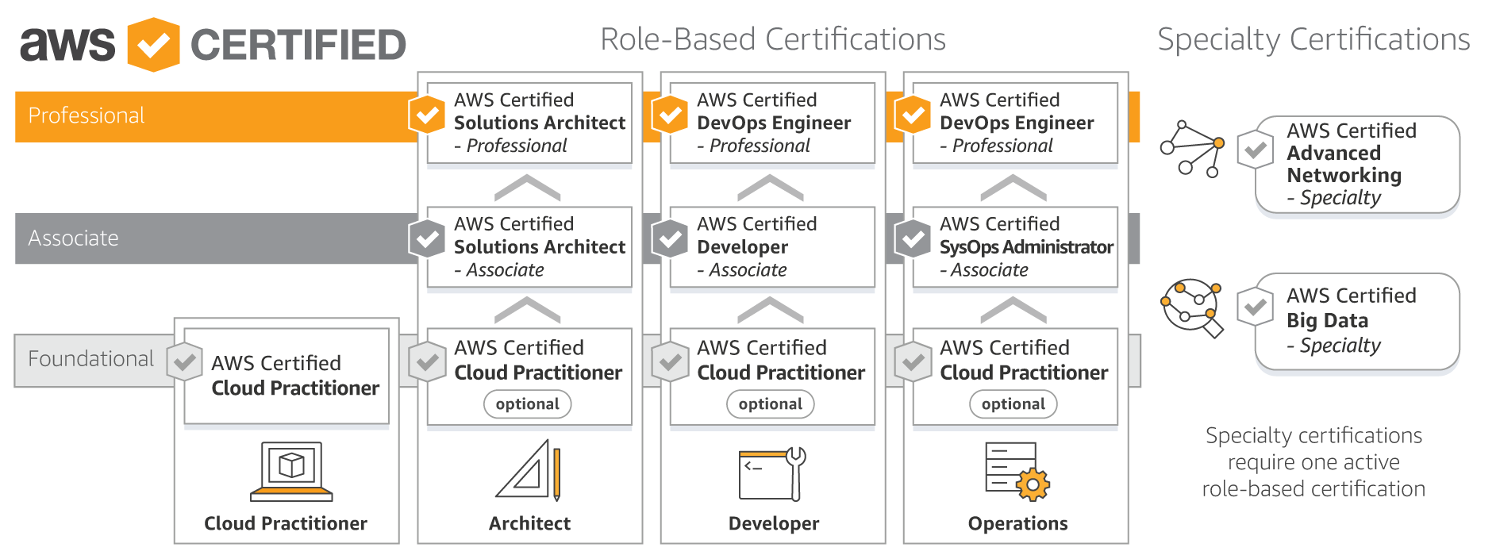 AWS Role_Based_Certification